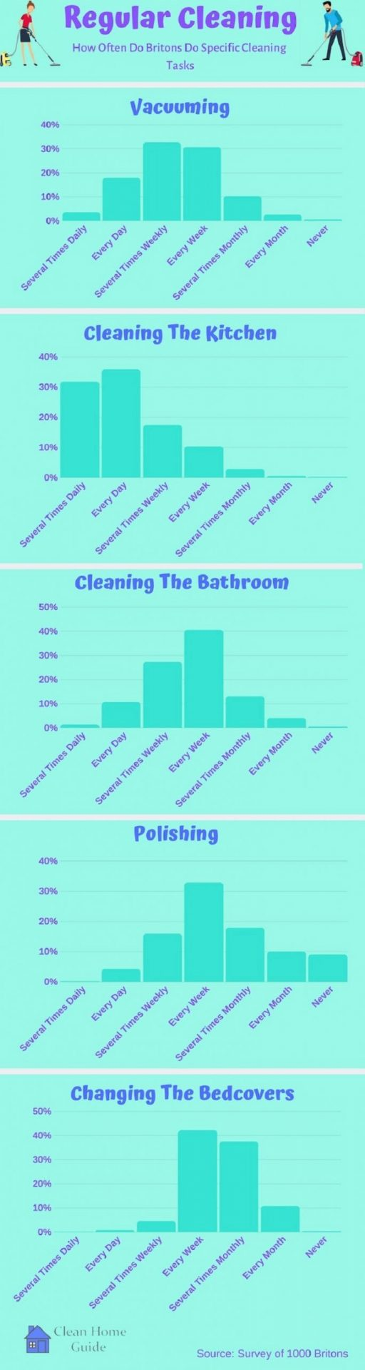 Different Cleaning Tasks